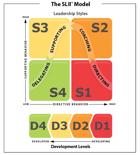 Slii A Situational Approach To Leadership