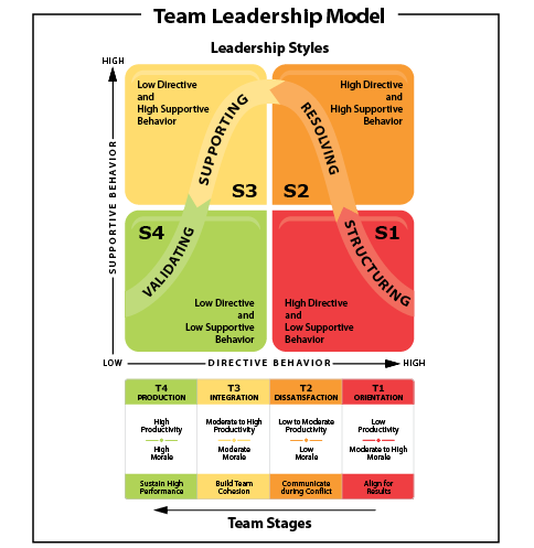 Team Leadership Training Program | Ken Blanchard