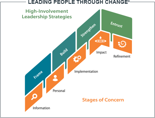 Leading organizational change requires diagnosis, flexibility and partnership | Ken Blanchard