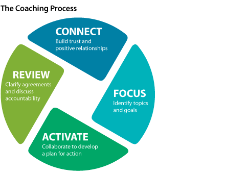 Coaching Essentials for Leaders Model
